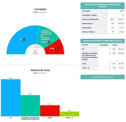 Vecinas y vecinos de Torrejón de Velasco obtiene 3 concejalas/es y 567 votos