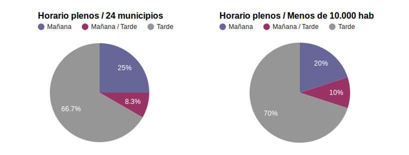 Horario plenos municipios Sur de Madrid