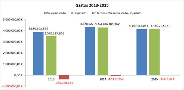 Presupuesto / Liquidación gastos 2013-2015