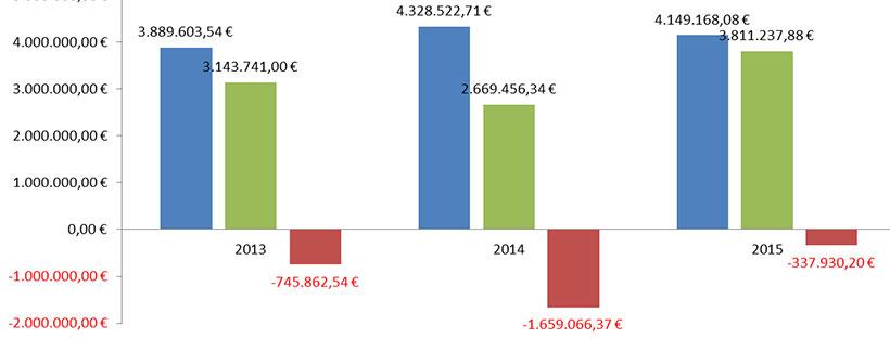 El equipo de gobierno aprueba presupuestos irreales para efectuar gastos que el Ayuntamiento no puede asumir