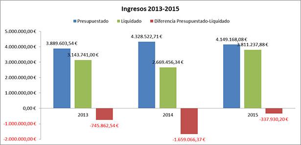 Presupuesto / Liquidación ingresos 2013-2015
