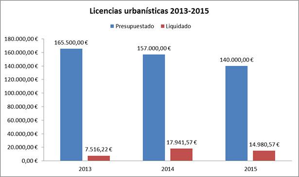 Licencias urbanísticas 2013-2015