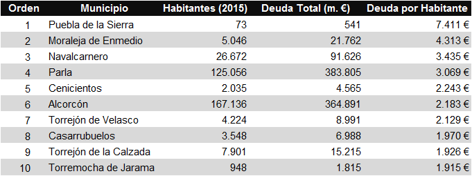 Deuda viva por habitante - Torrejón de Velasco 2015