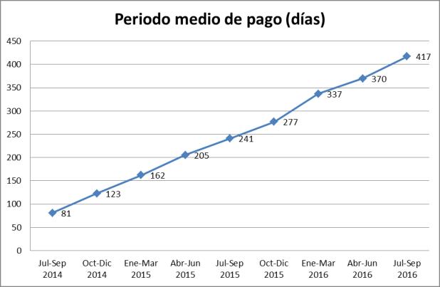 Periodo Medio Pago