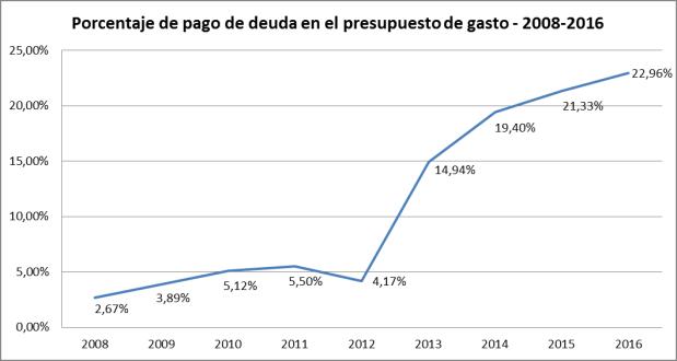 Porcentaje pago deuda / Presupuesto de gasto