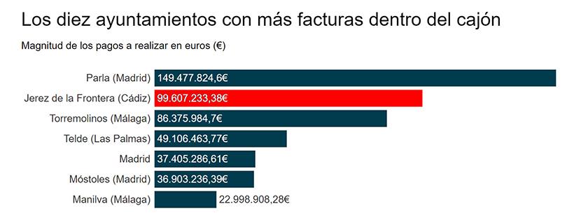 Las facturas en el cajón se reducen a la mitad en un año en Torrejón de Velasco