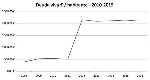 Evolución Deuda Viva per cápita