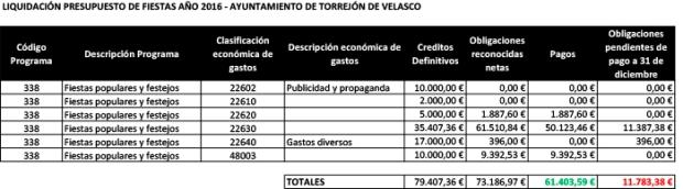 Liquidación presupuesto 2016 - Fiestas