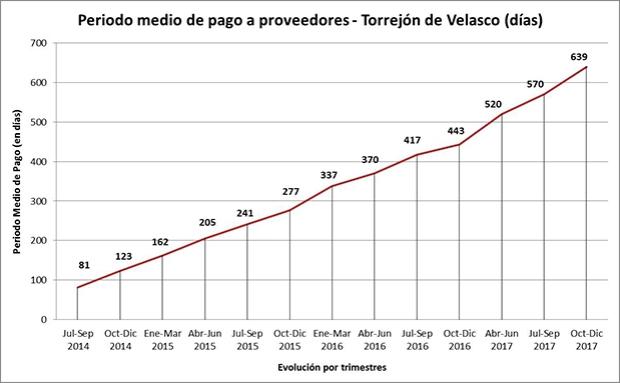 Evolución Periodo Medio de Pago a Proveedores Torrejón de Velasco