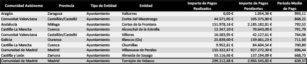 Top 10 Municipios con el Periodo Medio de Pago a Proveedores más alto